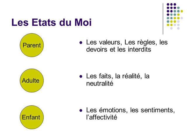 Parent. Les valeurs, Les règles, les devoirs et les interdits. Les faits, la réalité, la neutralité. Les émotions, les sentiments, l'affectivité. Adulte. Enfant.